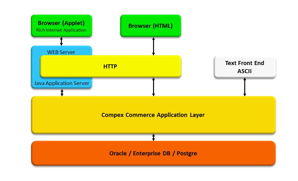 Compex Commerce Architecture
