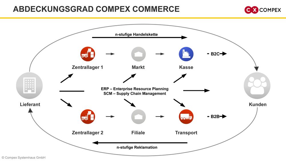 Abdeckungsgrad Compex Commerce