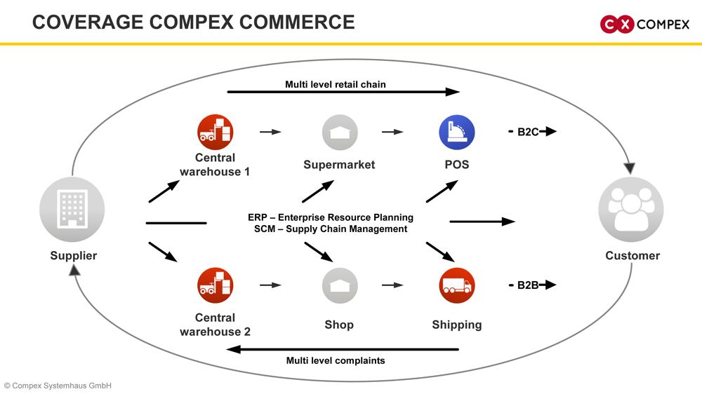 Compex Commerce coverage