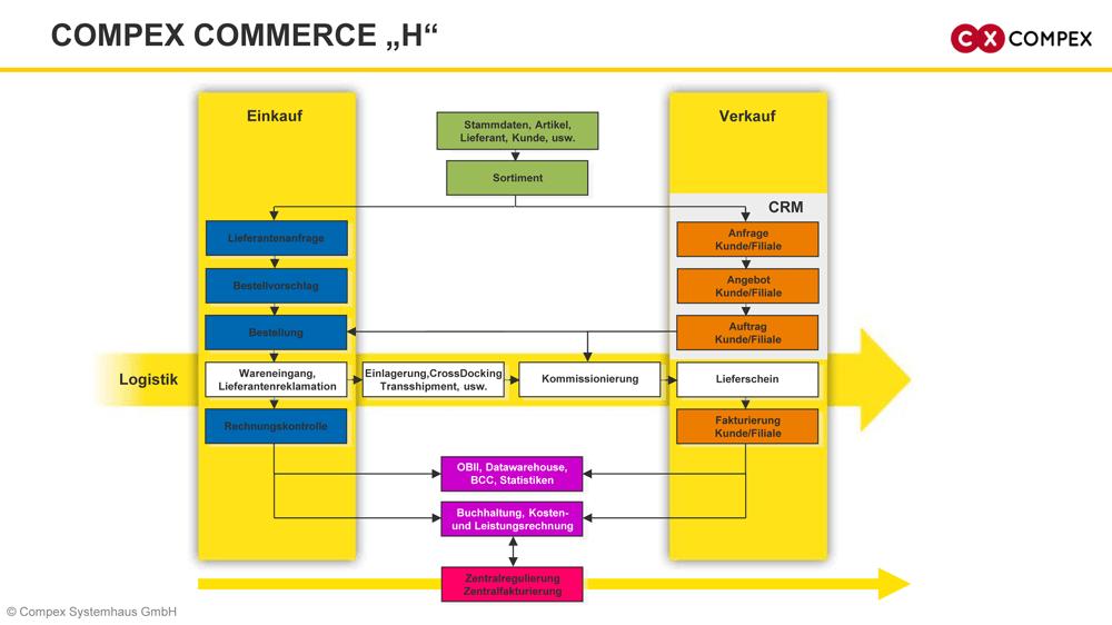 Compex Commerce H für Großhandelsprozesse