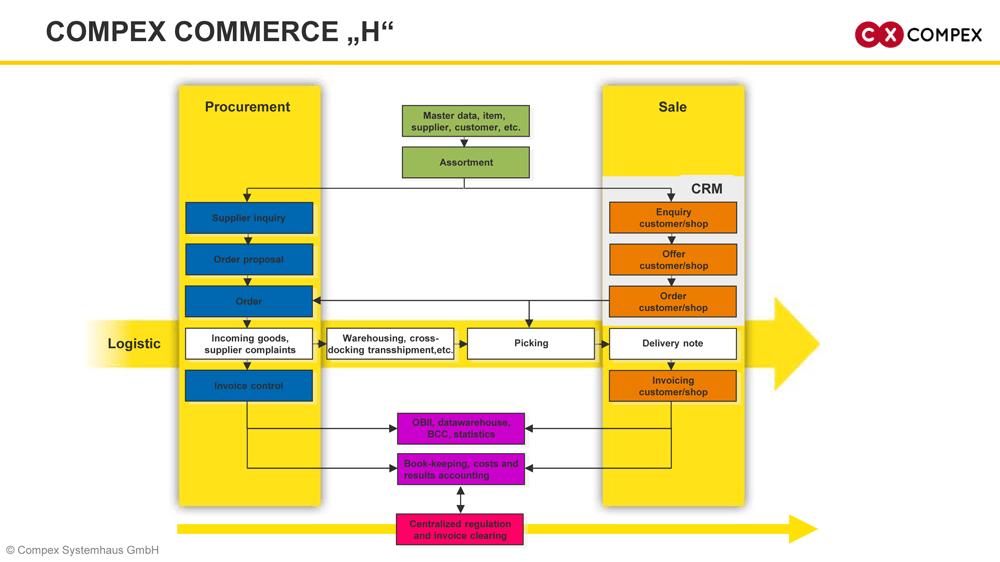 Compex Commerce H for wholesale processes